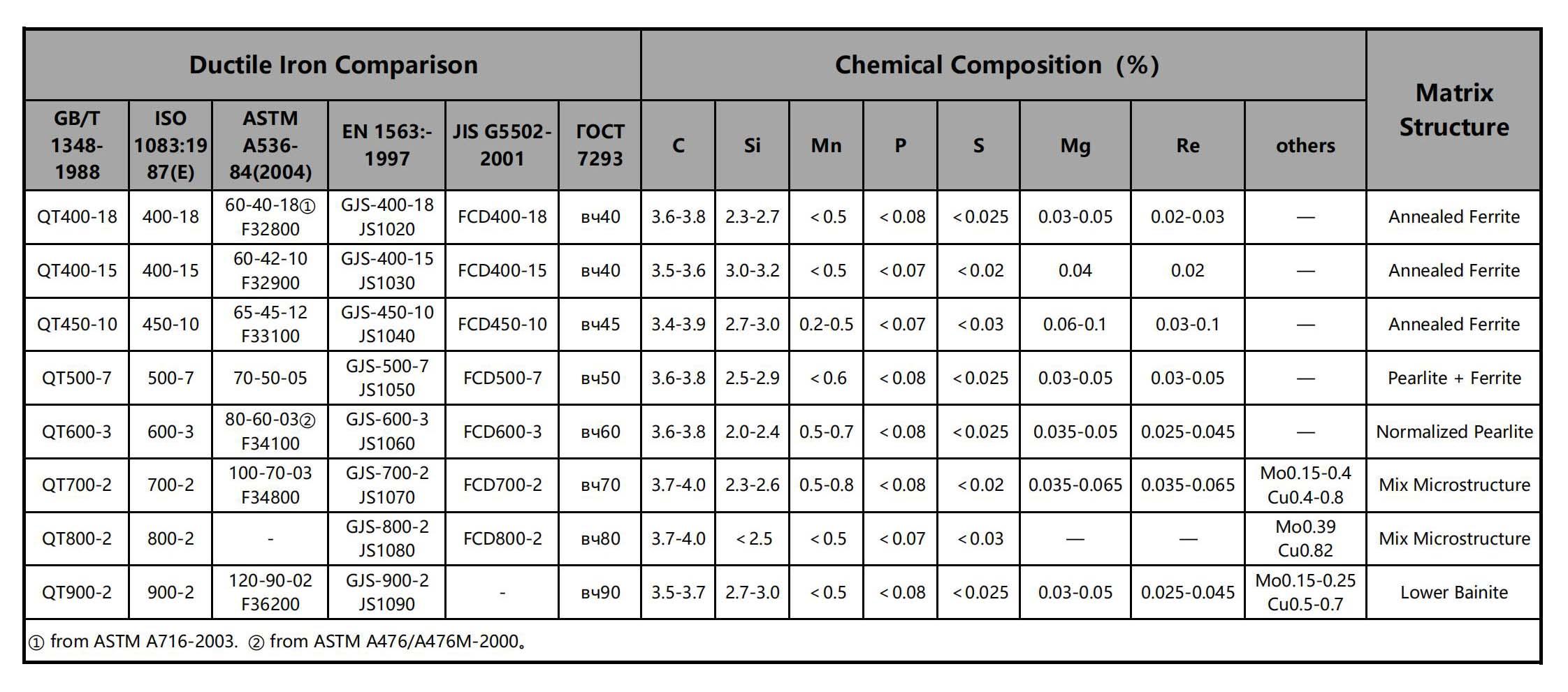 Ductile Iron Grade-Chemical Composition-Matrix Structure